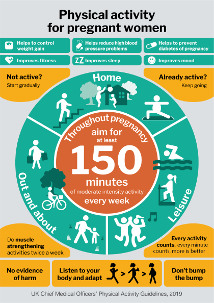 CMOs-guidelines-physical-activity-for-pregnant-women